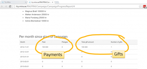 FAQ Payments vs gift amount