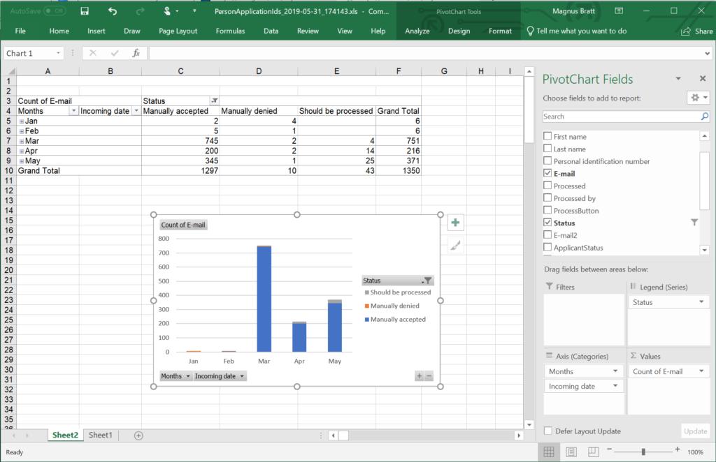 Alumni registrations Excel pivot table