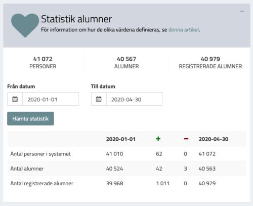 Widget statistik för alumner - expanderad